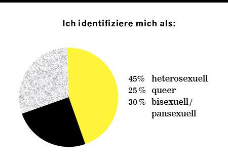 Sex.Orientierung